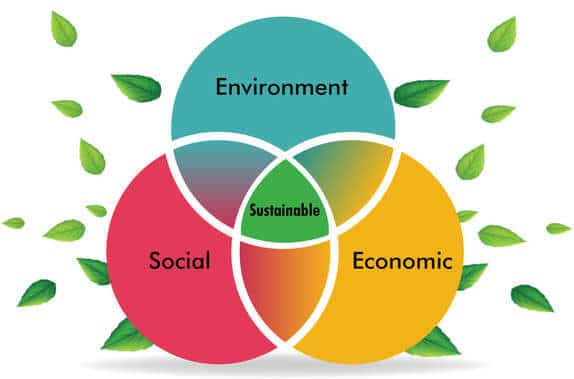 Sustainable Developement Enviroment Social Economic 3 circles