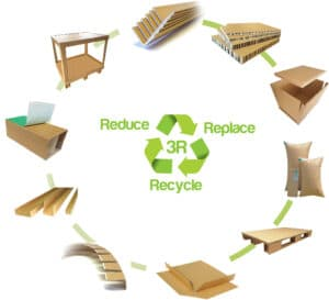 Eltete TPM-Product circle-reduce replace recycle